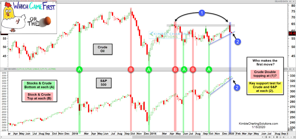 Crude Oil (top), S&P 500