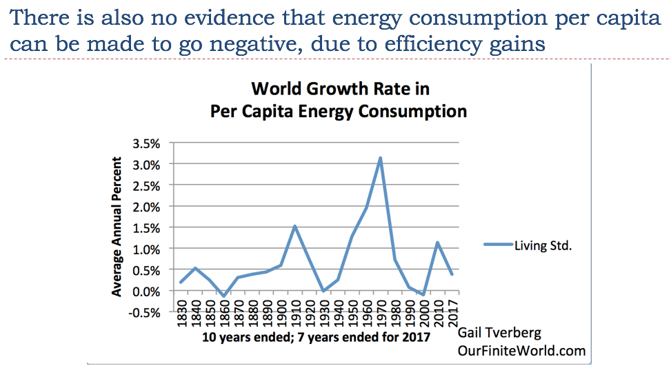 World Growth Rate On Per Capita Energy Conumption