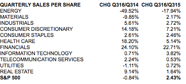 SPX Quarterly Sales per Share by Sector