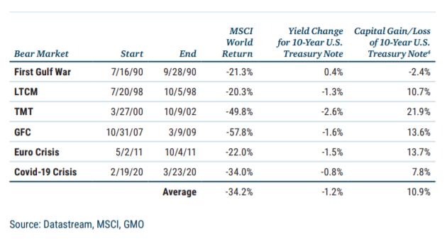 Bonds Historical Data