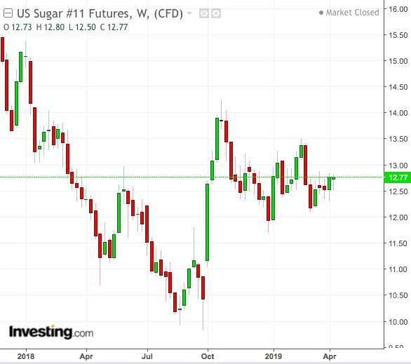 Indian Drought, Coming After Brazil's Ethanol Rush, Delivers A Sugar High