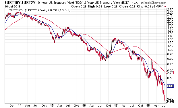 10- Vs. 2-Year Treasury Yields