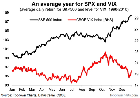 SPX:VIX Seasonality