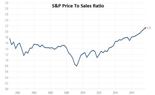 S&P Price To Sales Ratio
