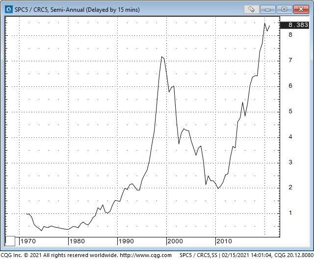 SPC5 Vs CRC5 50 Year Chart