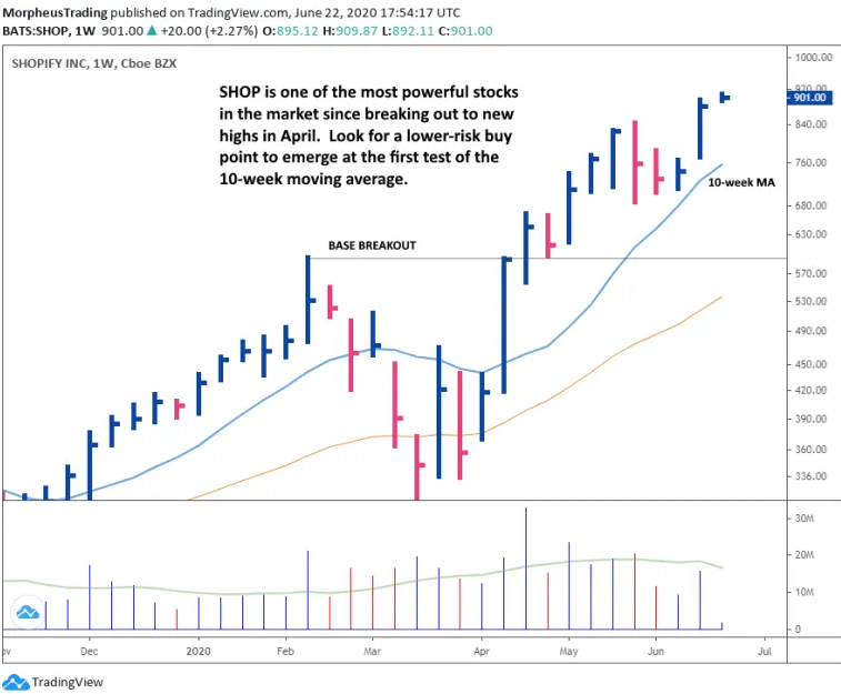 Shopify Inc - Weekly Chart