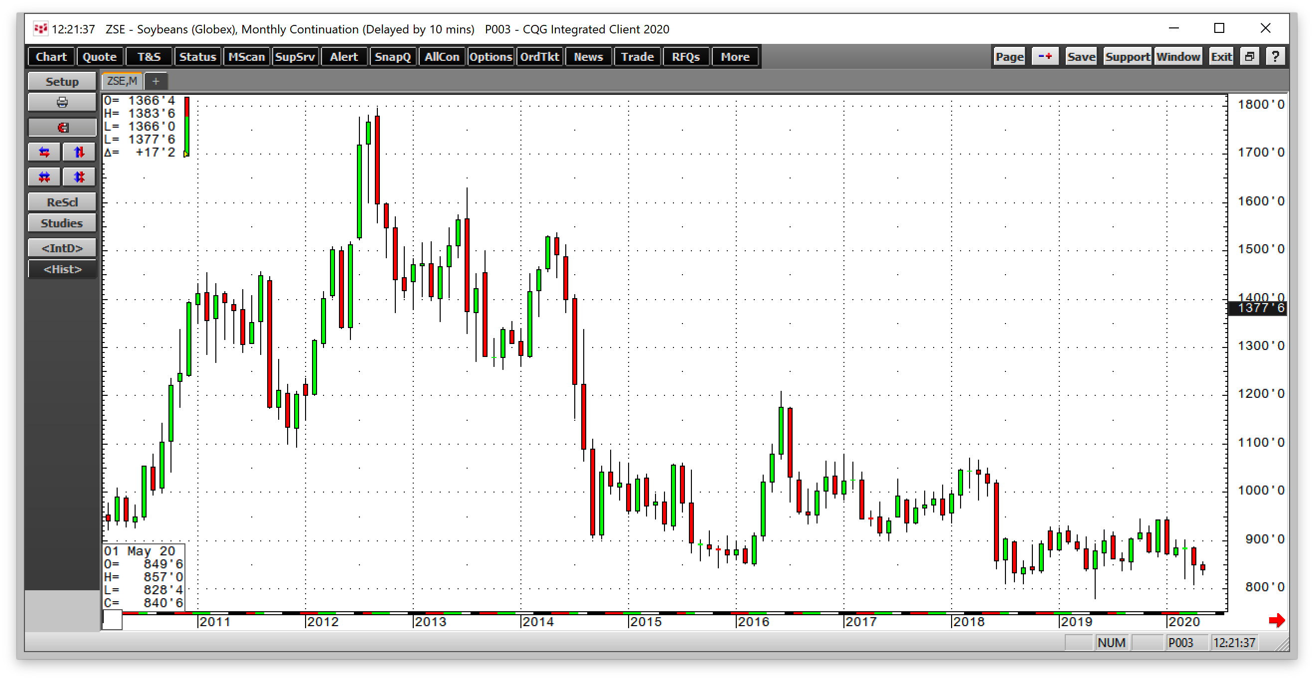 Soybean Monthly 2010-2021