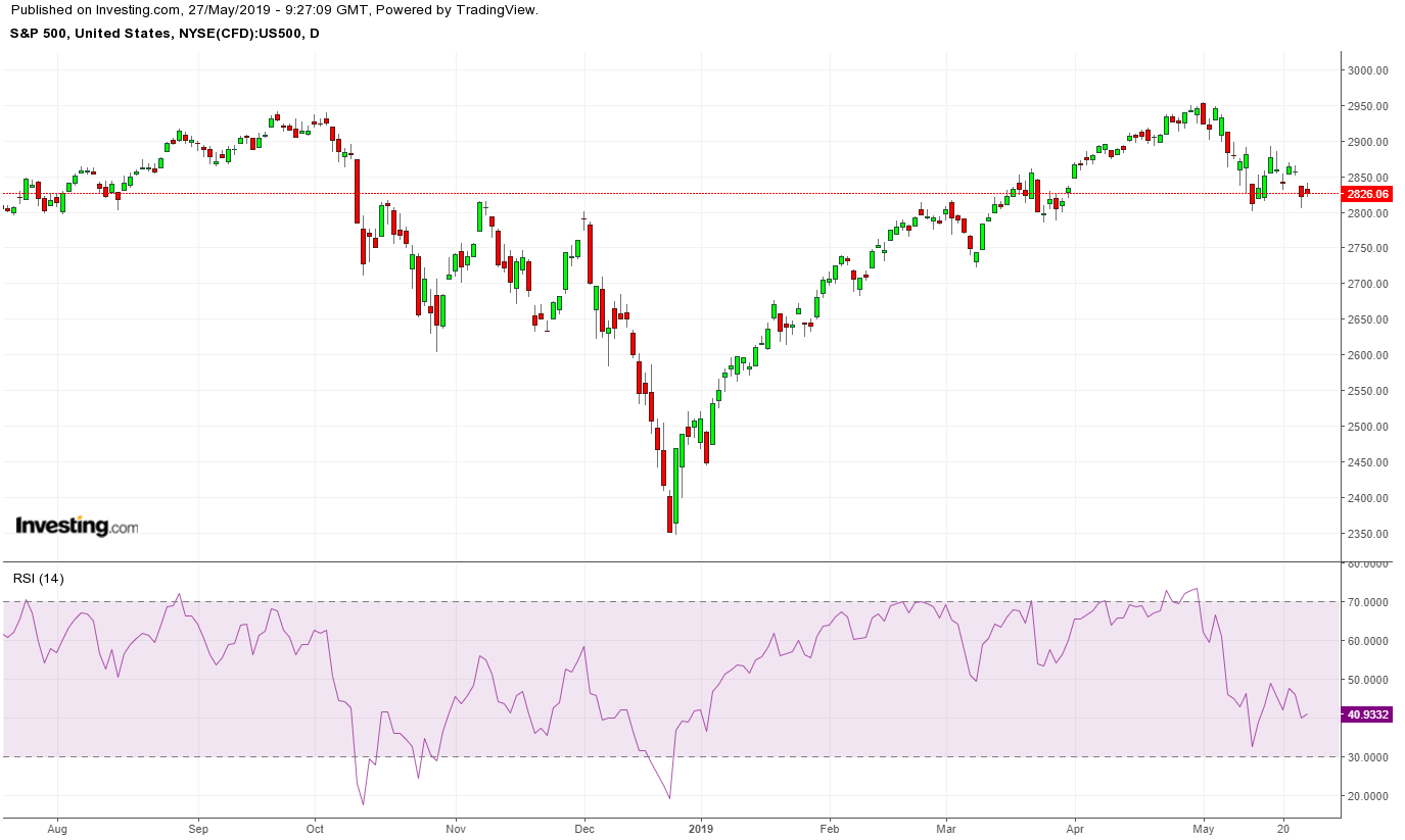 One Signal Can Tell When The Trend Is About To Stop Being