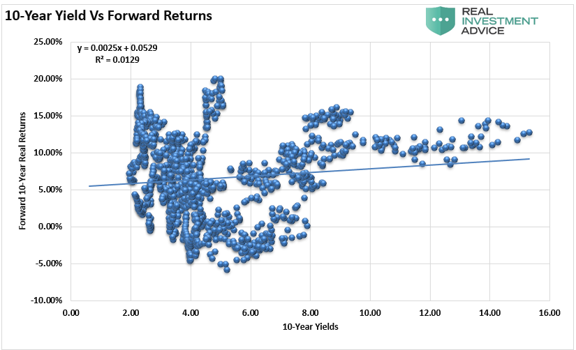 10 Year Yields Vs Forward Returns Chart