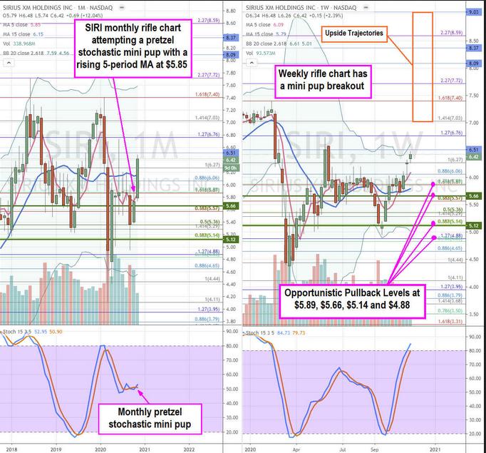 Sirius XM Stock Price Chart
