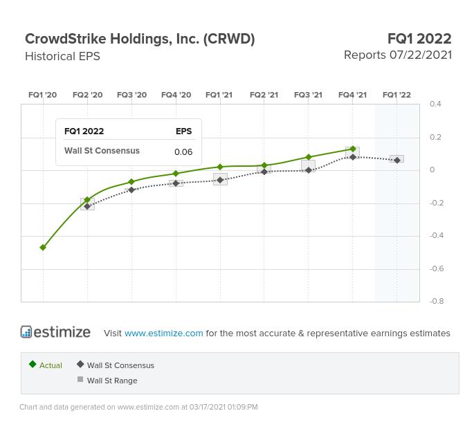 Crowdstrike Holdings Historical EPS Chart