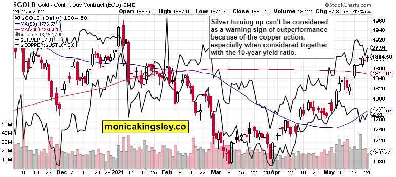 Gold, Silver And Copper Combined Daily Chart.