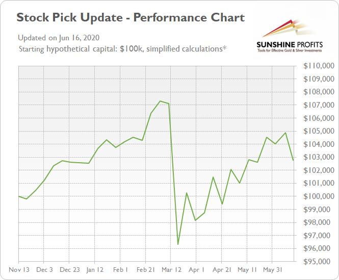 Stock Pick Update Performance Chart
