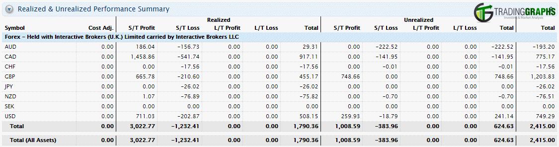 Forex profit loss