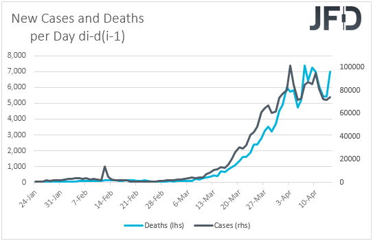 Cornoavirus daily chage in cases and deaths