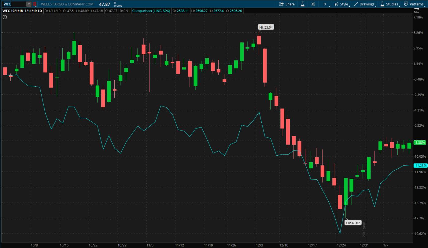 WFC Vs. S&P 500 (teal line)