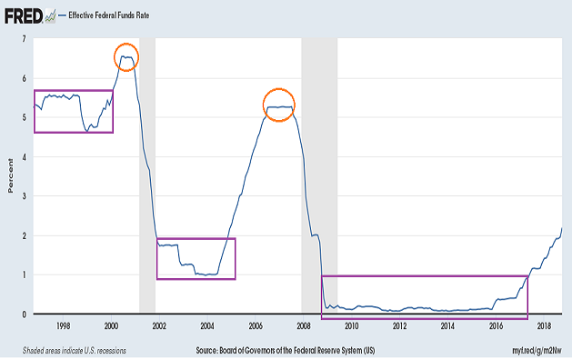 Fed-Funds-Rate-Stuff