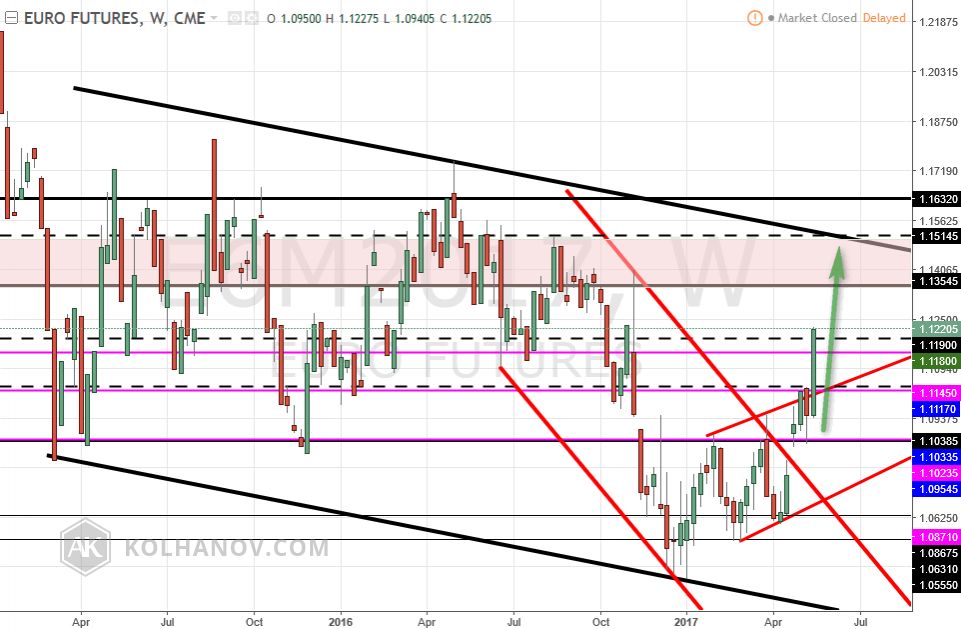 Euro futures, W, CME