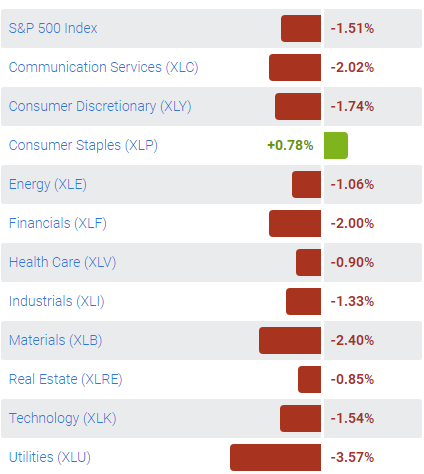 Select Sector SPDR