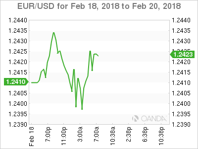 EUR/USD for Feb 18 - 20, 2018