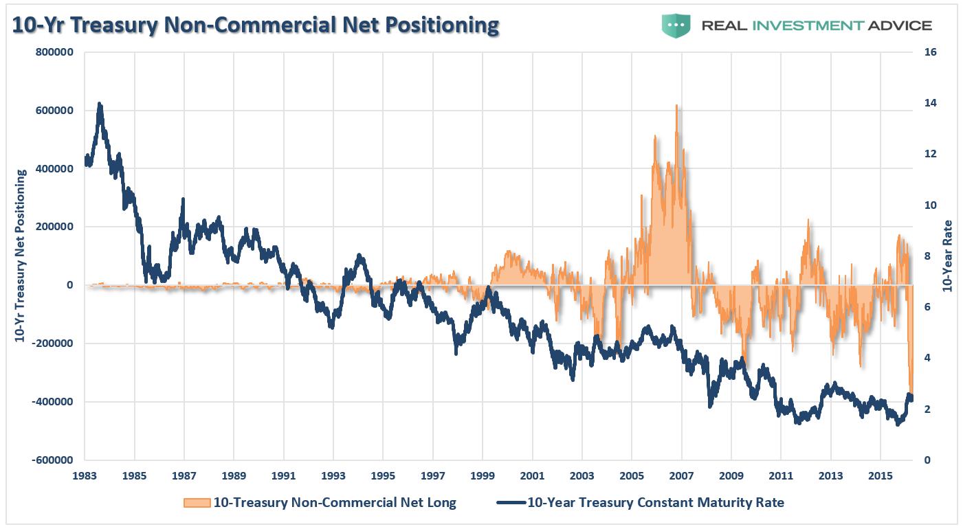 10-Y Treasury Non-Commercial Net Positioning 1983-2017