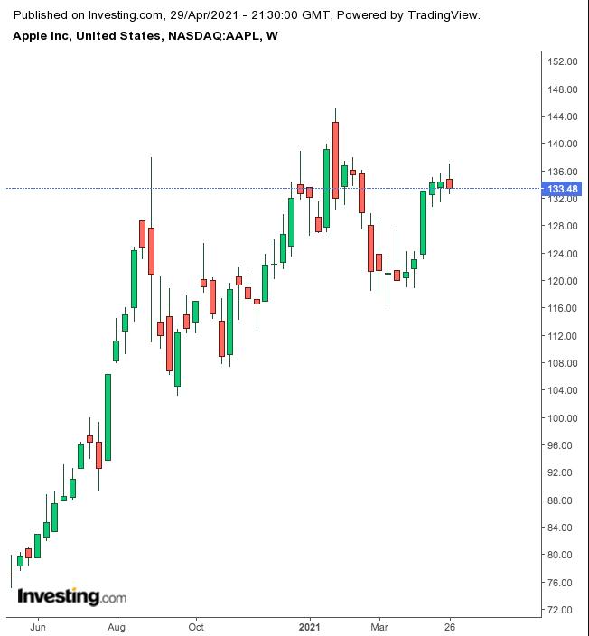 Apple Haftalık Grafik