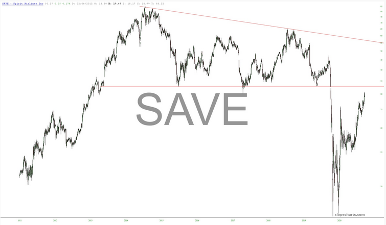 SAVE Chart