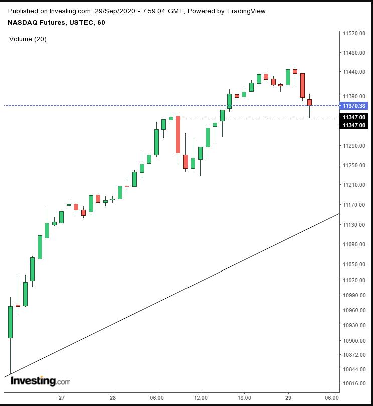 NASDAQ Futures Hourly