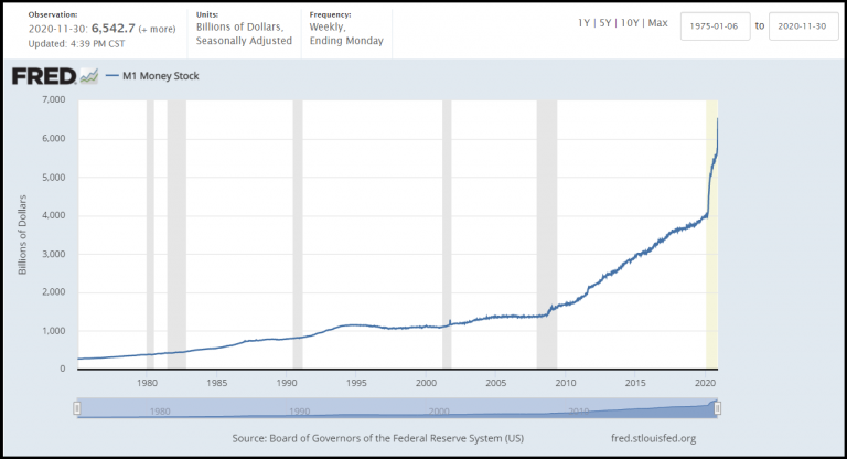 M1 Money Supply Long-Term NOV-30, 2020