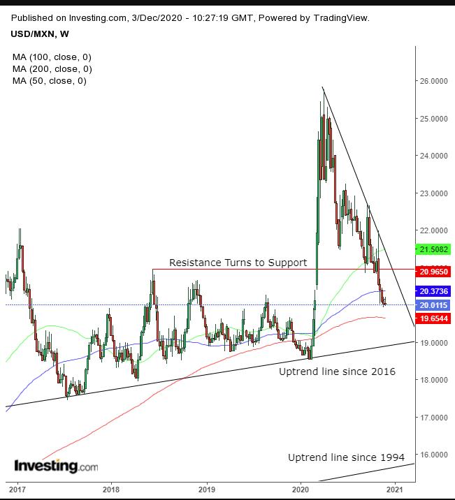 USD/MXN Weekly