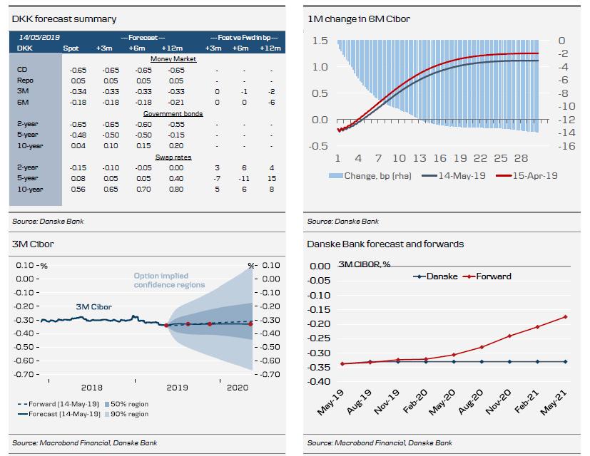 DKK Forecast Summary