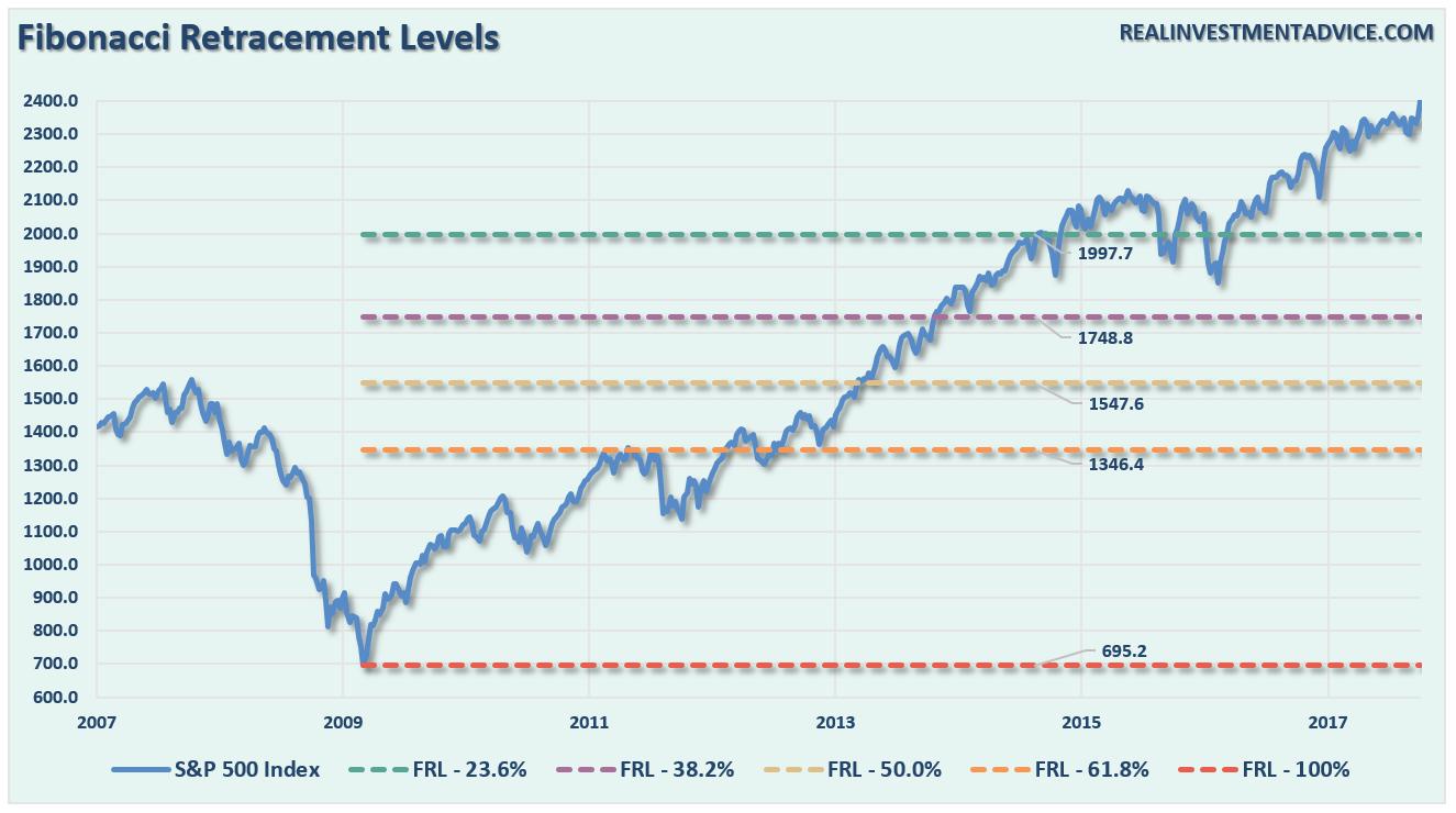 S&P 500 Retracement Levels