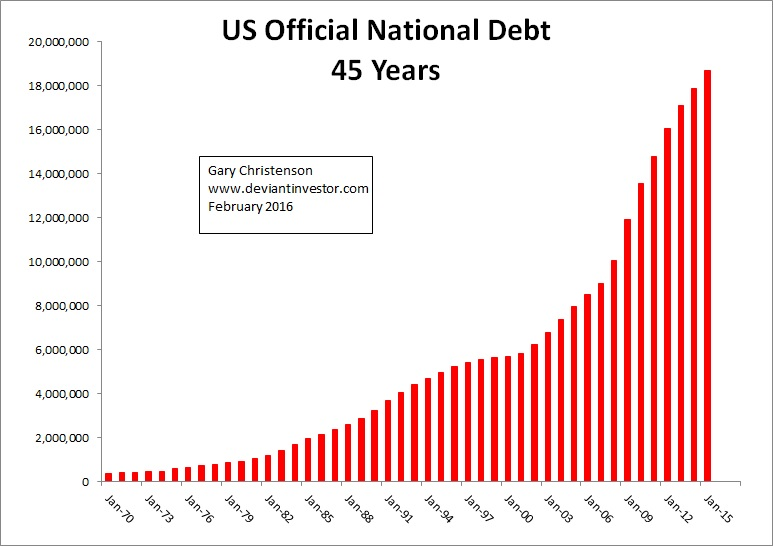 Trading forex one minute chart national debt