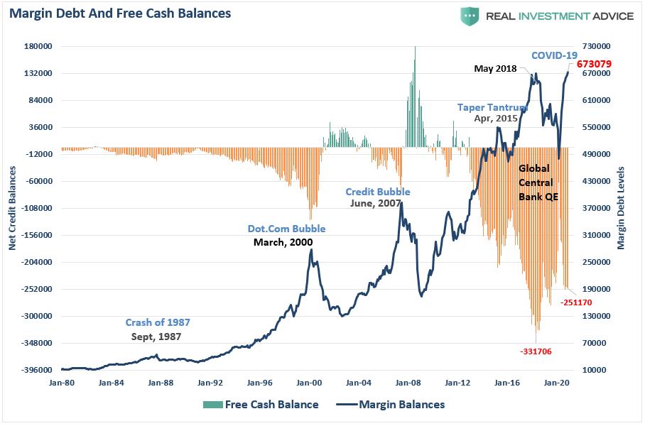 Margin Debt & Free Cash Balances