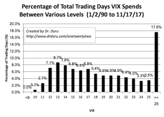 % Of Total Trading Days VIX Spends Between Various Levels 1990-2017