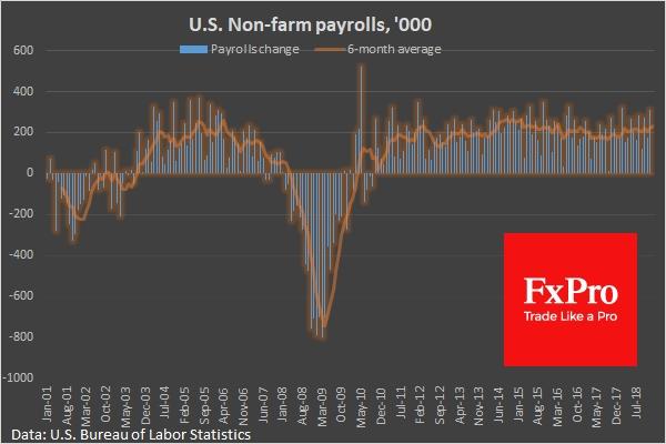 Non-Farm Employment +312K vs expected +181K