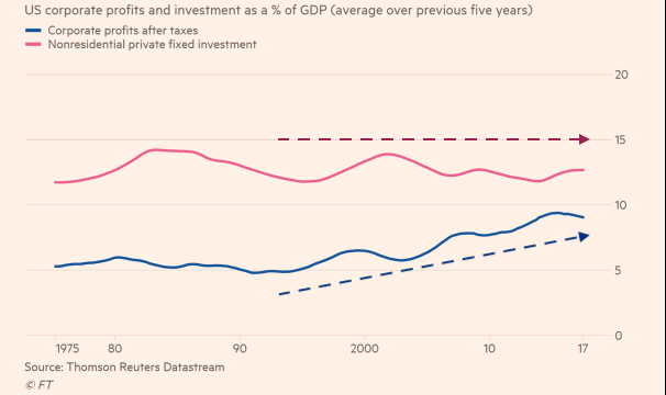 US Corporate Profits and Investment as % of GDP
