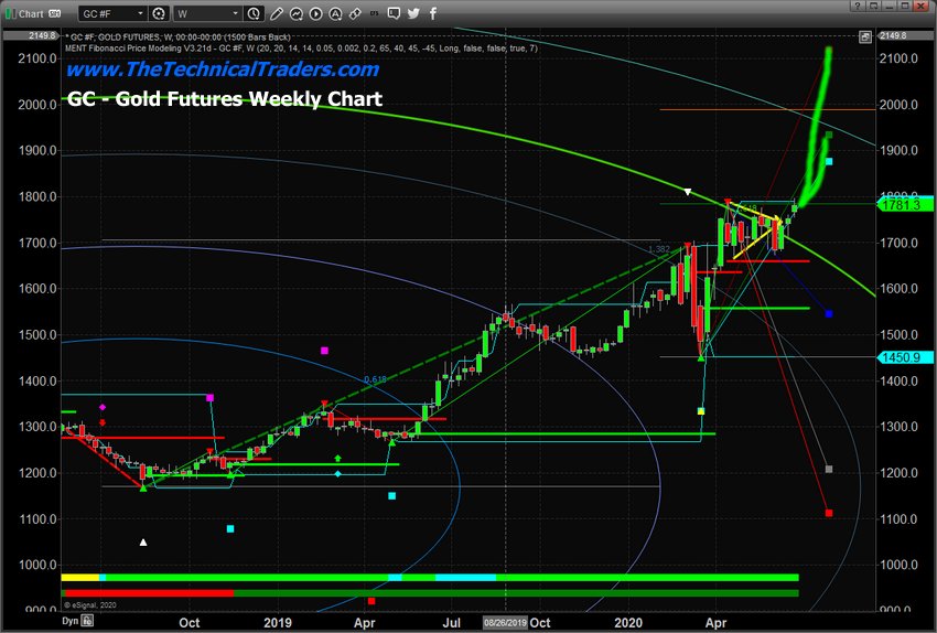 Gold Futures - Weekly Chart