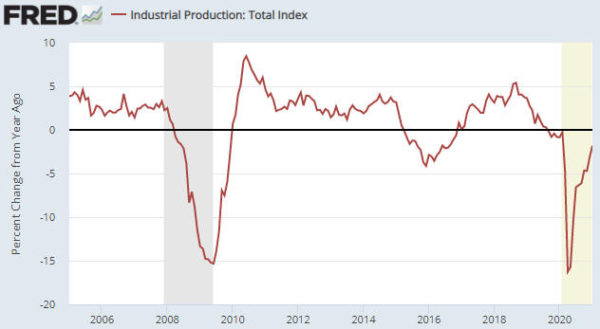 Industrial Production - Total Index