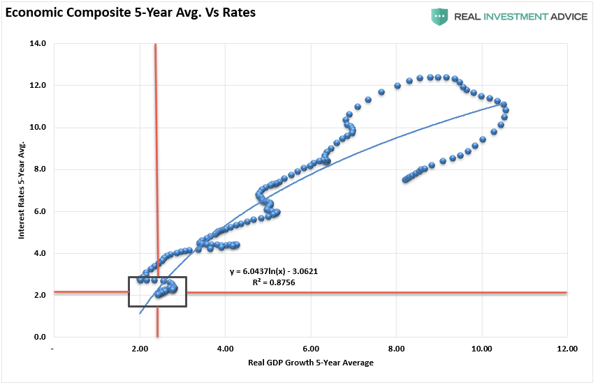 Economic Composite 5-Yr Average Vs Rates
