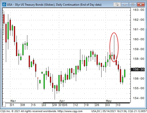 30 Yrs US Treasury Bonds Daily Chart