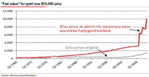 Putting A 'Fair' Value On Gold