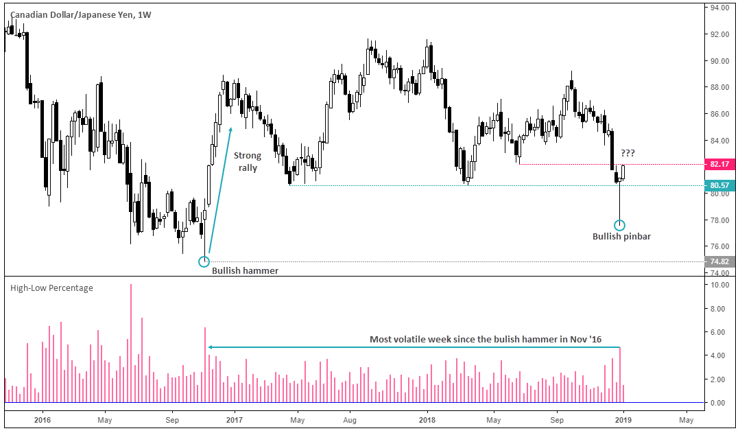 Canadian Dollar/Japanese Yen 1 Week Chart