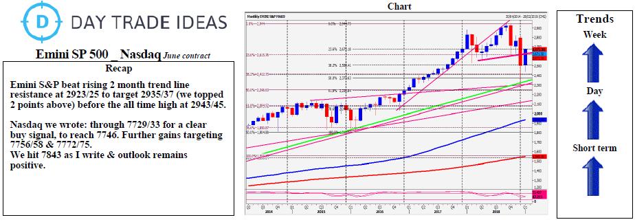 Emini S&P 500: Failure To Beat 2943/45 Risks Slide To 2935/33