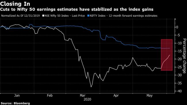 Shows Worst Profit Slump Since 2017