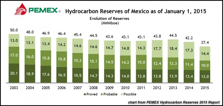 PEMEX Hydrocarbon Reserves 2015