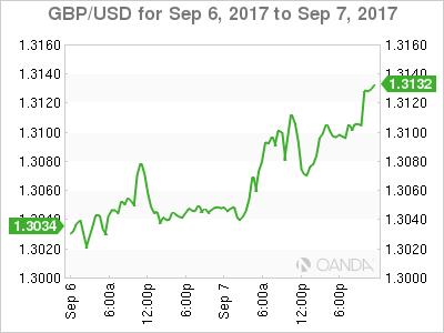 GBP/USD Chart: September 6-7