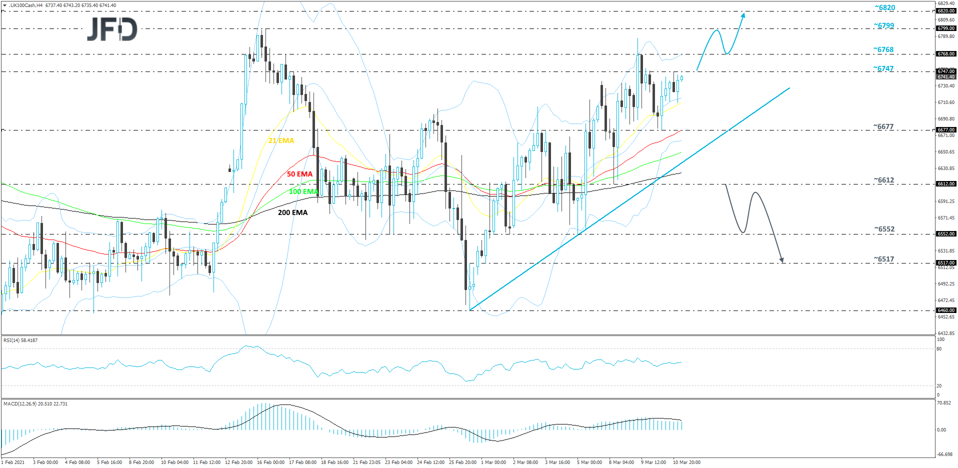 FTSE 100 cash index 4-hour chart technical analysis