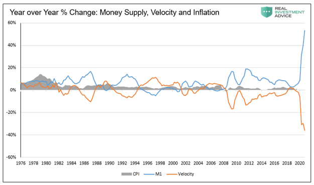 YoY Percentage Change - Money Supply, Velocity And Inflation