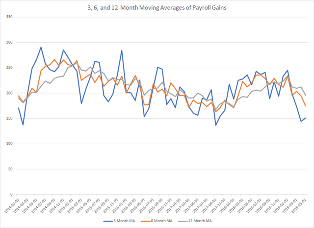 Moving Averages of Payroll Gains